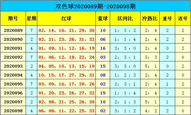 [公益彩票]天赐双色球099期推荐:蓝球1路码回归