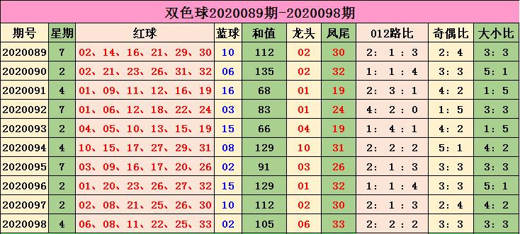 [公益彩票]小智双色球099期推荐:红球奇偶比3-3