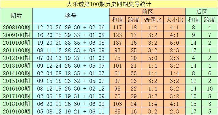 [公益彩票]聂飞云大乐透100期预测:前区双胆14 23