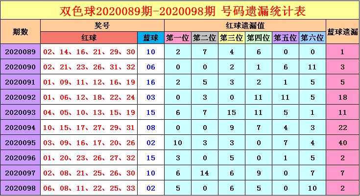 [公益彩票]福哥双色球099期推荐:红球冷码看07