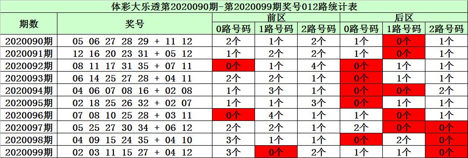 [公益彩票]陈华大乐透100期预测:前区龙头关注11