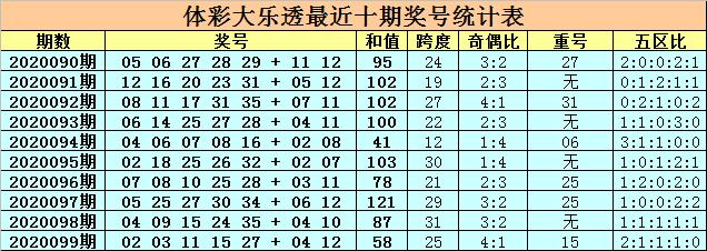 [公益彩票]卜算子大乐透100期预测:前区重号03