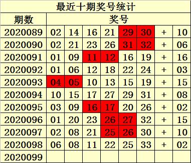 [公益彩票]易衍双色球099期推荐:红球双胆19 23