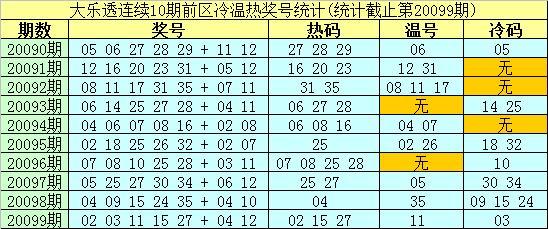 [公益彩票]南华天大乐透100期预测:后区单挑03 05