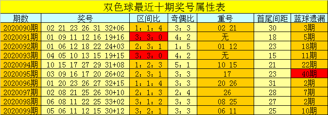 [公益彩票]芦阳清双色球100期推荐:首尾间距20