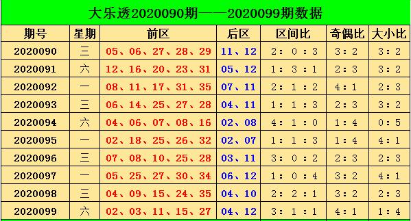 [公益彩票]阿燕大乐透100期预测:参考奇偶比4-1