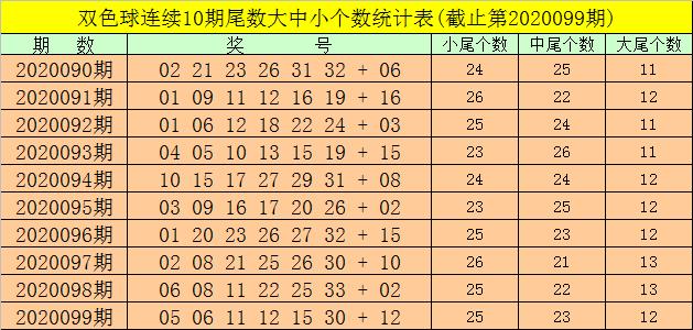 [公益彩票]强哥双色球100期推荐:大尾红球走冷