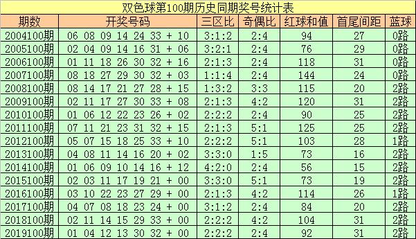 [公益彩票]彩侠双色球100期推荐:三区比看3-0-3