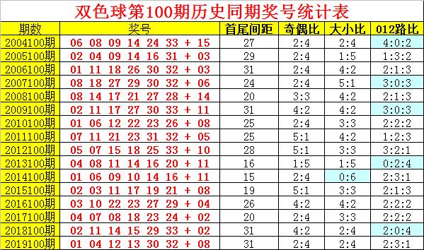 [公益彩票]阿旺双色球100期推荐:0路蓝走势明显