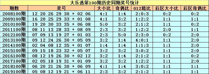 [公益彩票]小王子大乐透100期预测:参考大小比2-3
