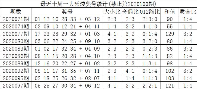 [公益彩票]叶志荣大乐透100期预测:龙头参考01