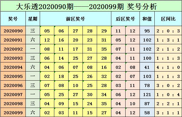 [公益彩票]小智大乐透100期预测:关注和值上升