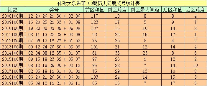 [公益彩票]袁大爷大乐透100期预测:后区跨度看8