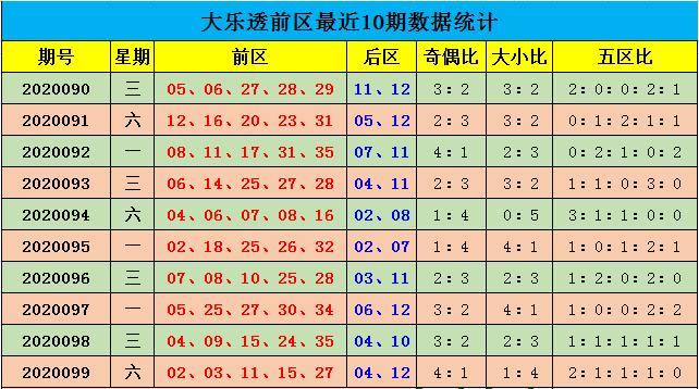 [公益彩票]余年大乐透100期预测:前区四区热出