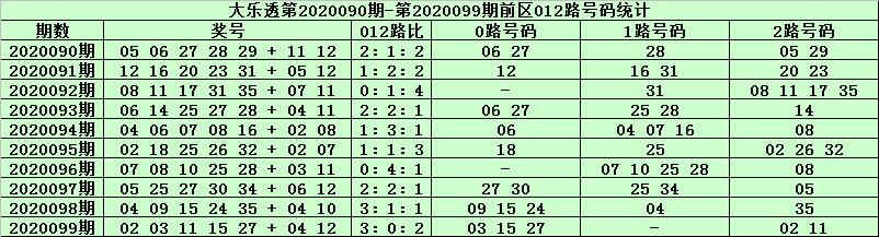 [公益彩票]天星大乐透100期预测:2路码出号优势