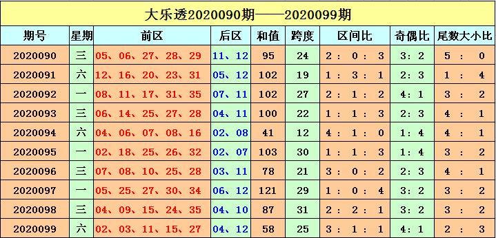 [公益彩票]刘海大乐透100期预测:二区号码走热