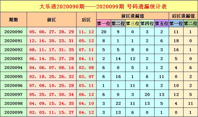 [公益彩票]福哥大乐透100期预测:后区防热 冷码
