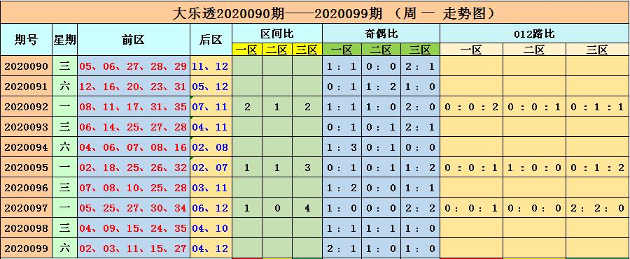 [公益彩票]李长生大乐透100期预测:三区比2-1-2