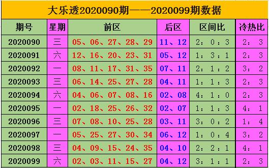 [公益彩票]王康大乐透100期预测:后区热热组合
