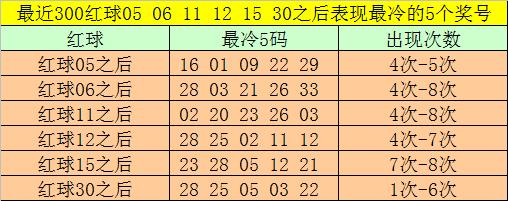 [公益彩票]大飞双色球100期推荐:红球双胆21 26