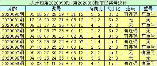 [公益彩票]李员外大乐透100期预测:奇偶比防5-0