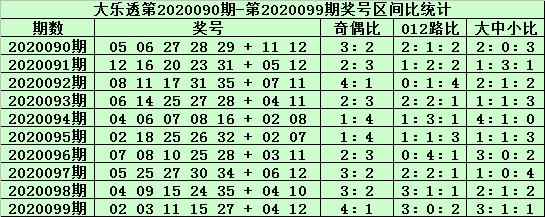 [公益彩票]郑飞大乐透100期预测:防大号区走冷