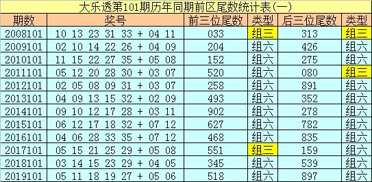 [公益彩票]船长大乐透101期预测:前三位尾数134