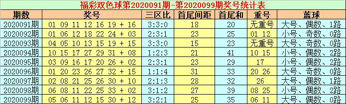[公益彩票]张耀扬双色球100期推荐:三区比1-3-2