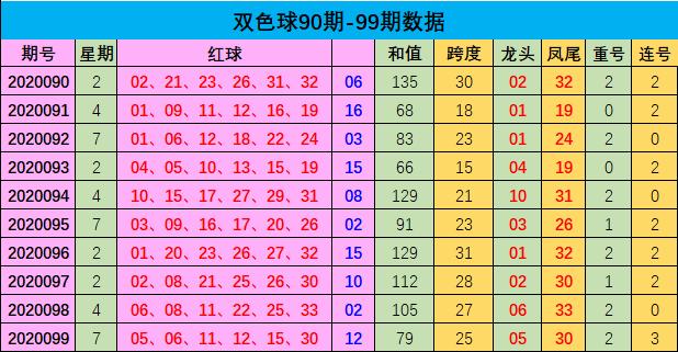 [公益彩票]樊阳双色球100期推荐:连号走势火热