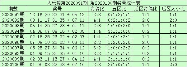 [公益彩票]阿财大乐透101期预测:前区双胆11 21