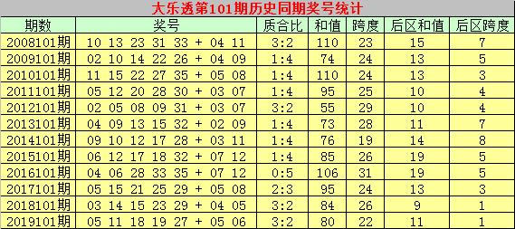 [公益彩票]彩侠大乐透101期预测:质合比预计0-5