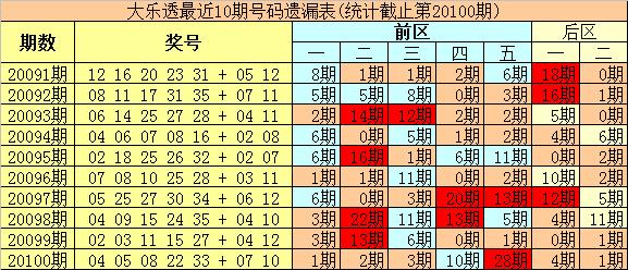 [公益彩票]豹王大乐透101期预测:前区独胆看21