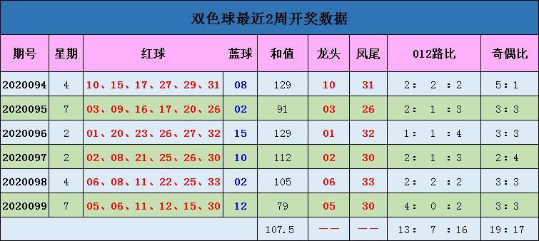 [公益彩票]蒋大中双色球100期推荐:蓝球锁定0路