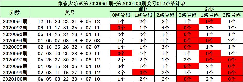 [公益彩票]陈华大乐透101期预测:龙头凤尾09 21