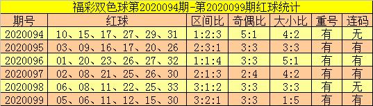 [公益彩票]郑飞双色球100期推荐:红二区出号走冷