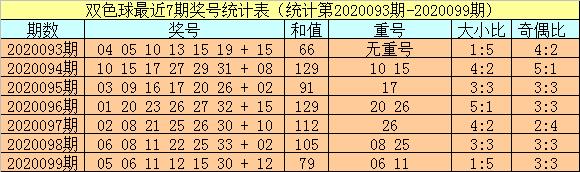 [公益彩票]小霸王双色球100期推荐:重号参考30