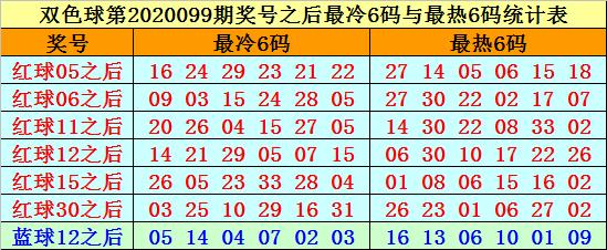 [公益彩票]赵海迪双色球100期推荐:冷码红球需防