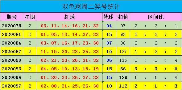 [公益彩票]迈久忠双色球100期推荐:三区出号均衡