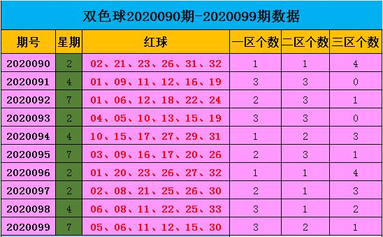 [公益彩票]王康双色球100期推荐:蓝球重心看2区