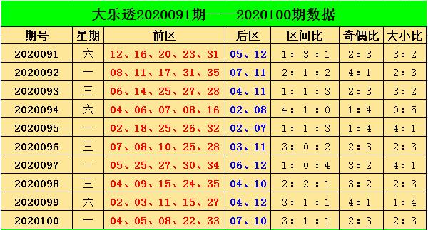 [公益彩票]阿燕大乐透101期预测:参考奇偶比2-3
