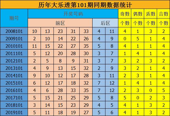 [公益彩票]修文大乐透101期预测:预测质合比为2-3