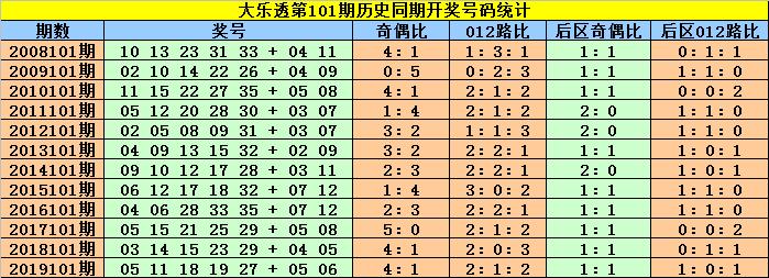 [公益彩票]赵灵芝大乐透101期预测:龙头胆码01