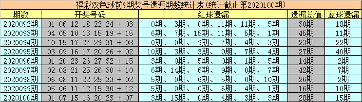 [公益彩票]海草双色球101期推荐:红球遗漏值上升
