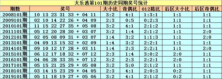 [公益彩票]小王子大乐透101期预测:012路比1-1-3