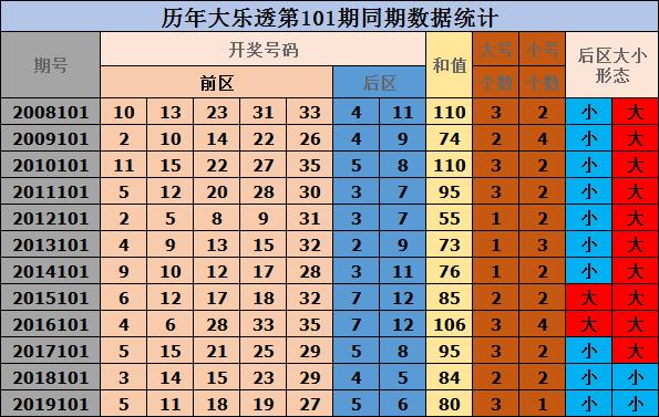 [公益彩票]唐坤大乐透101期预测:龙头02凤尾29