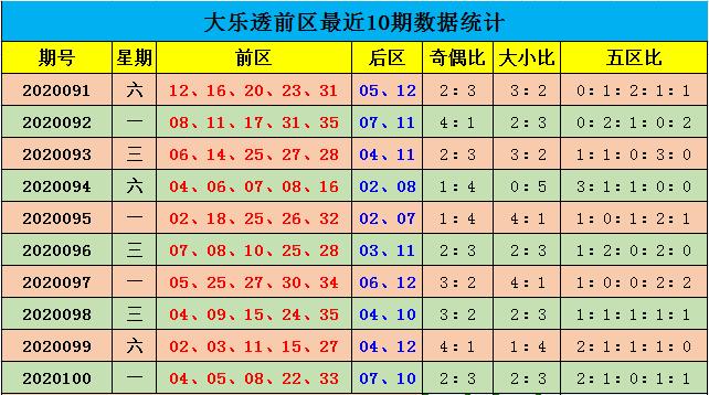 [公益彩票]余年大乐透101期预测:参考大小比4-1