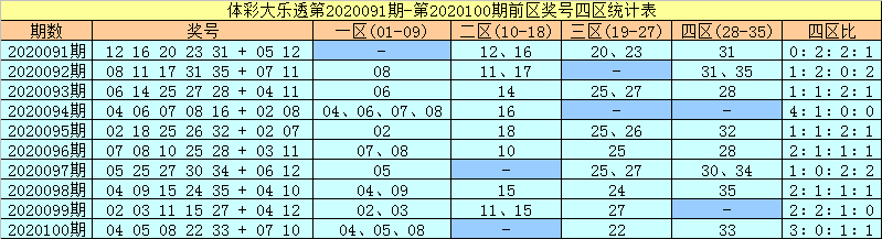 [公益彩票]许老六大乐透101期预测:前区杀11 17 20