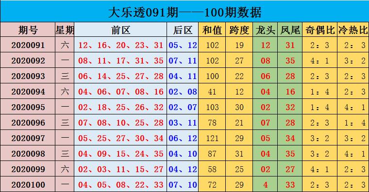 [公益彩票]沈昊大乐透101期预测:推荐冷热比2-3