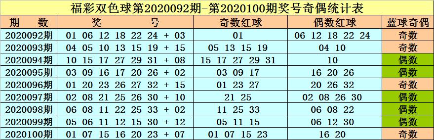 [公益彩票]李晓天双色球101期推荐:奇偶比参考3-3