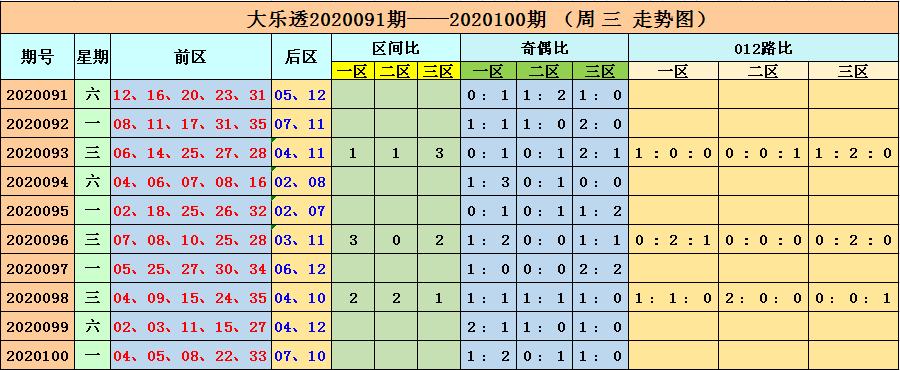 [公益彩票]李长生大乐透101期预测:后区推荐01 11